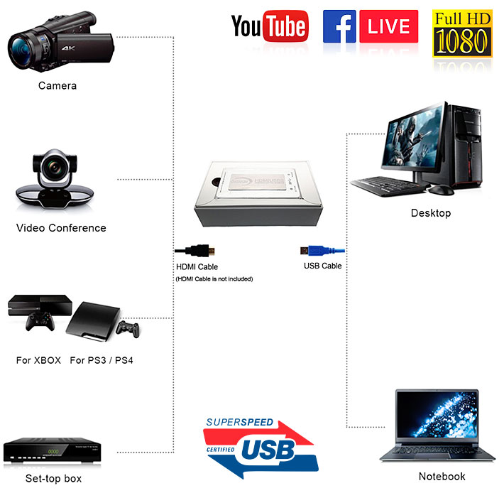 HDMI to USB 3.0 (V2) Capture Live Streaming 1080P สำหรับ Live สด