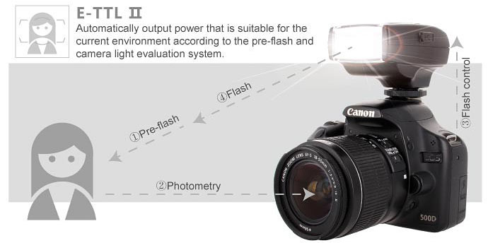 แฟลช Voking Flash Speedlite VK320