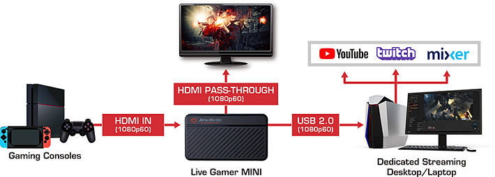 AverMedia GC311 - Live Gamer MINI Streaming 1080P สำหรับ Live สด